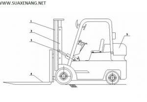 Cơ cấu hoạt động của xe nâng hàng Heli