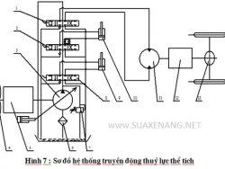 Nguyên lý truyền động thủy lực thể tích của xe nâng hàng