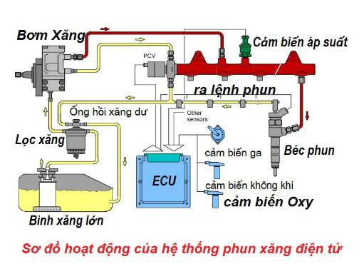 Hệ thống cung cấp nhiên liệu động cơ xăng là gì?