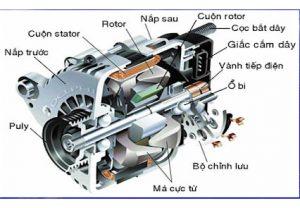 Máy phát điện là bộ phận quan trọng ô tô, không thể thiếu của ô tô và được đặt trong khoang máy động cơ