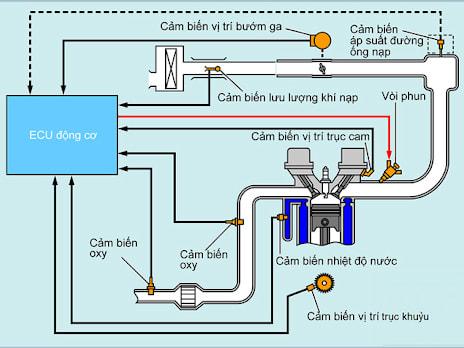 Hệ thống phun xăng điện tử cung cấp nhiên liệu một cách đầy đủ cho động cơ ở mọi chế độ, tải trọng