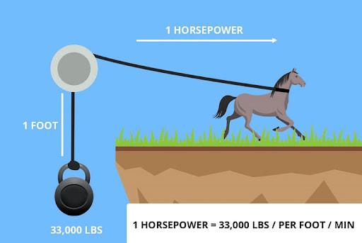 Electrical horsepower là tên gọi tiếng anh của đơn vị mã lực điện