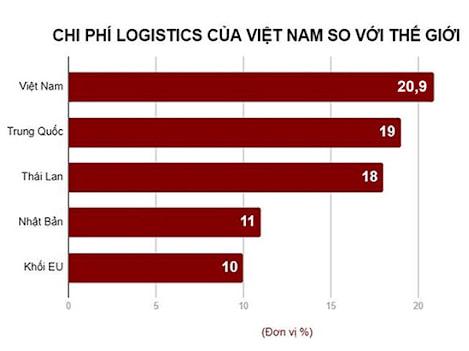 Chi phí logistics tại Việt Nam vẫn còn rất cao so với thế giới
