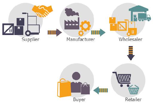 Bất cứ một chuỗi cung ứng nào đều có chung mục đích thỏa mãn nhu cầu của khách