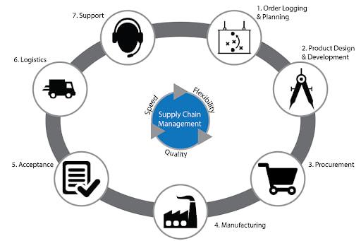 Việc quản trị chuỗi cung ứng cần có sự kết nối giữa chức năng kinh doanh với các quy trình kinh doanh