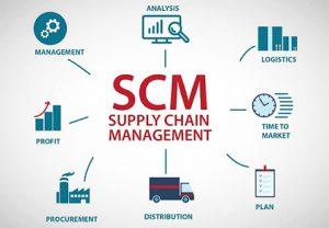 SCM có sự kết hợp của nhiều thủ pháp khoa học, nghệ thuật